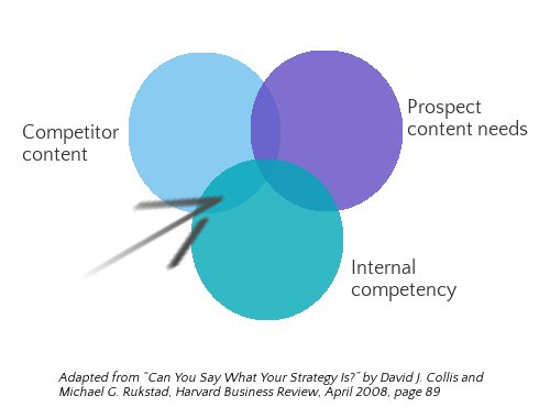 Content sweet spot diagram