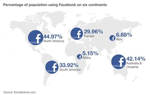 Infographic showing the percentage of population using Facebook on six continents