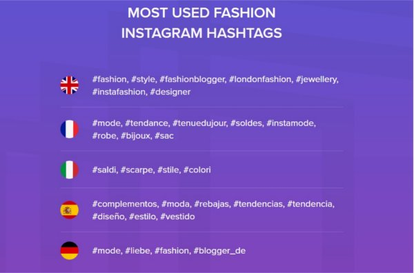Most used Instagram fashion hashtags