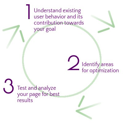Landing page optimization process
