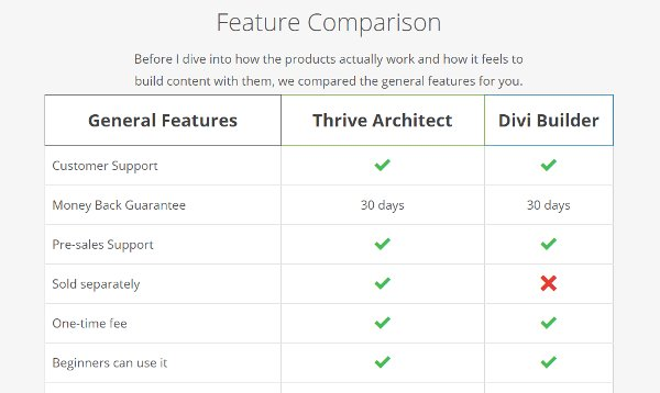 Thrive Architect vs Divi Builder comparison table